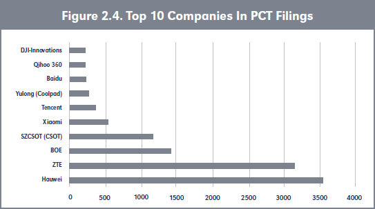 Figure 2.4. Top 10 Companies In PCT Filings
