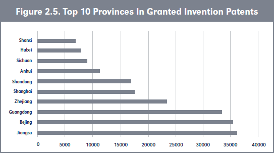 Figure 2.5. Top 10 Provinces In Granted Invention Patents