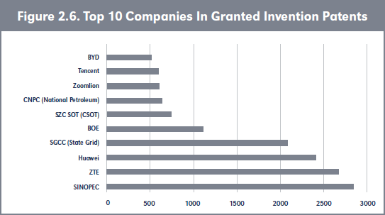 Figure 2.6. Top 10 Companies In Granted Invention Patents