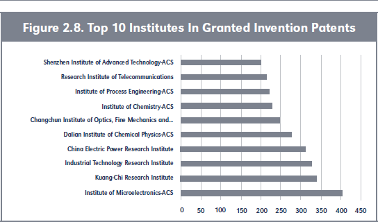 Figure 2.8. Top 10 Institutes In Granted Invention Patents