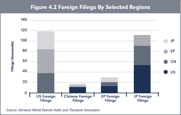 Figure 4.2 Foreign Filings By Selected Regions