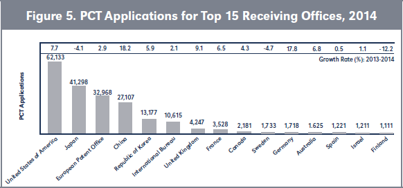 Figure 5. PCT Applications for Top 15 Receiving Offices, 2014