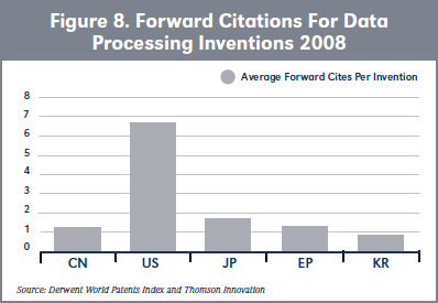 Figure 8. Forward Citations For Data Processing Inventions 2008