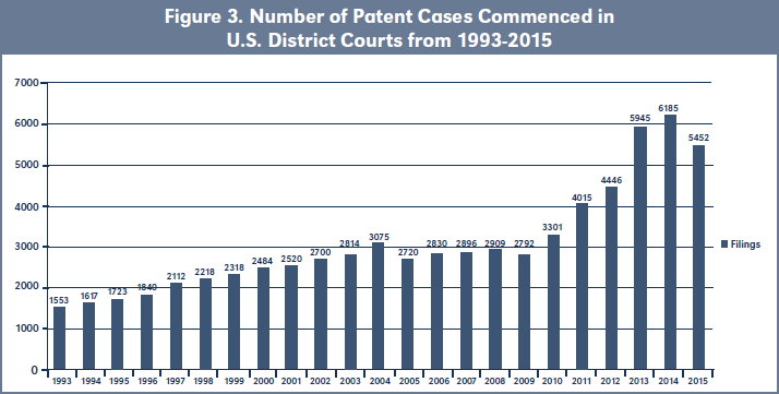 Figure 3. Number of Patent Cases Commenced in U.S. District Courts from 1993-2015