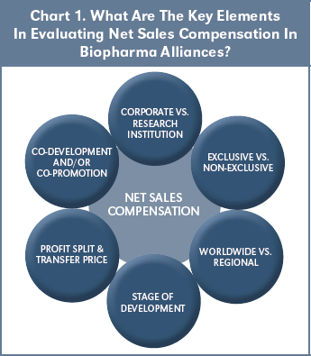 Chart 1. What Are The Key Elements In Evaluating Net Sales Compensation In Biopharma Alliances?