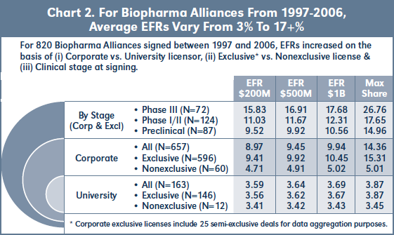 Chart 2. For Biopharma Alliances From 1997-2006, Average EFRs Vary From 3% To 17+%