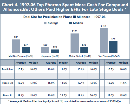 Chart 4. 1997-06 Top Pharma Spent More Cash For Compound Alliances,But Others Paid Higher EFRs For Late Stage Deals