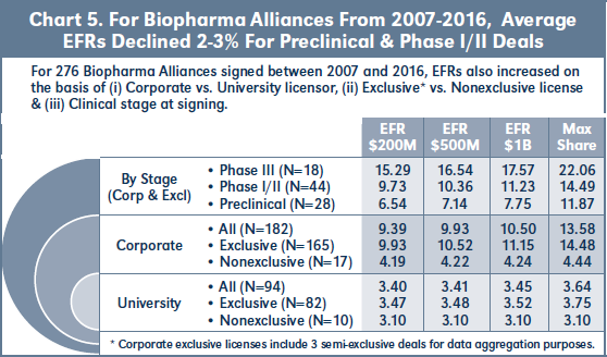 Chart 5. For Biopharma Alliances From 2007-2016, Average EFRs Declined 2-3% For Preclinical & Phase I/II Deals