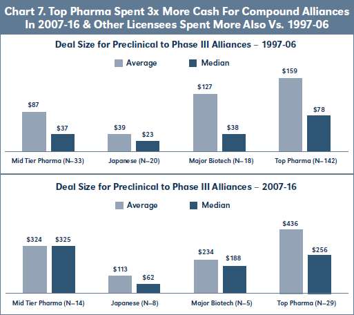 Chart 7. Top Pharma Spent 3x More Cash For Compound Alliances In 2007-16 & Other Licensees Spent More Also Vs. 1997-06