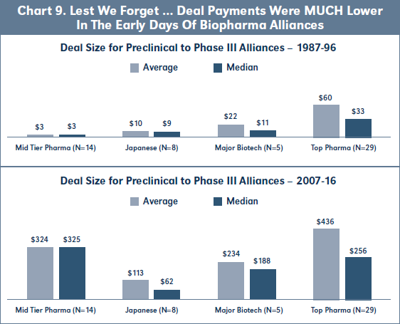 Chart 9. Lest We Forget … Deal Payments Were MUCH Lower In The Early Days Of Biopharma Alliances