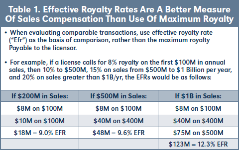 Table 1. Effective Royalty Rates Are A Better Measure Of Sales Compensation Than Use Of Maximum Royalty