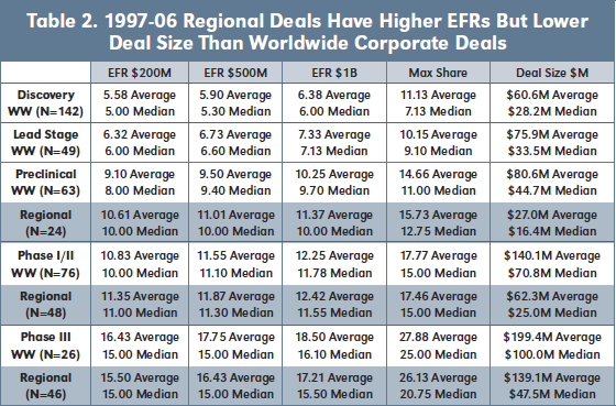 Table 2. 1997-06 Regional Deals Have Higher EFRs But Lower Deal Size Than Worldwide Corporate Deals